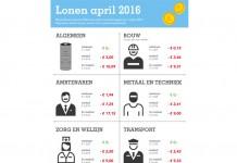 Nieuwe belastingregels kosten modale metaalwerker 2 euro per maand