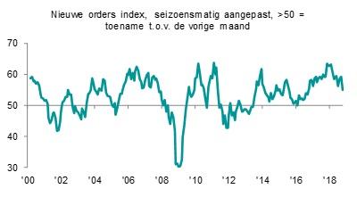 Nieuwe orders index