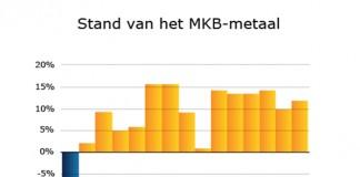 MKB-metaal: groei en positieve verwachtingen