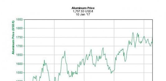 Aluminiumprijs