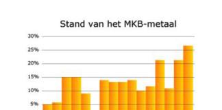 MKB-Metaal