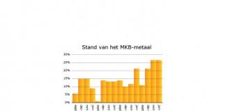 Aantrekkende thuismarkt jaagt groei MKB-metaal aan