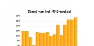 MetaalUnie-MKB-Metaal