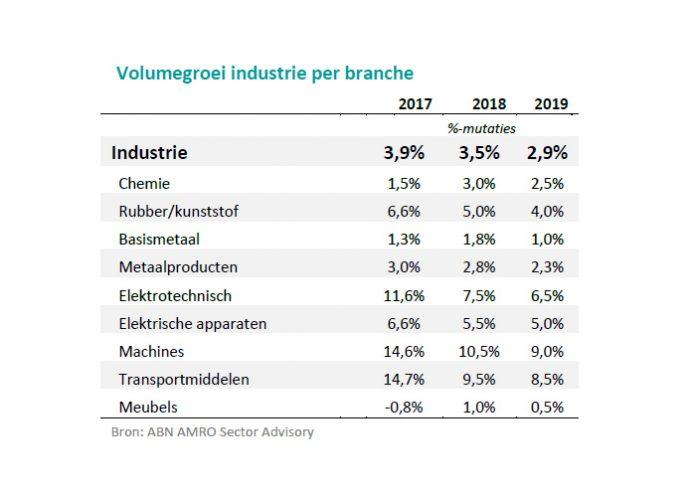 ABN AMRO Sectorprognose Industrie maart 2018 - Groeitempo industrie naar lagere versnelling - onder embargo tot en met 20 maart 2018 06.00 uur