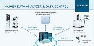 De Haimer Data Analyzer & Controller is een eenvoudig te bedienen software-oplossing, die de gebruiker ondersteunt bij de analyse van productiedata en bijdraagt aan procesoptimalisatie.