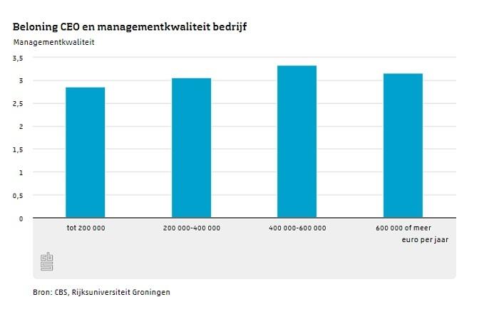 Betere managers leiden productievere bedrijven
