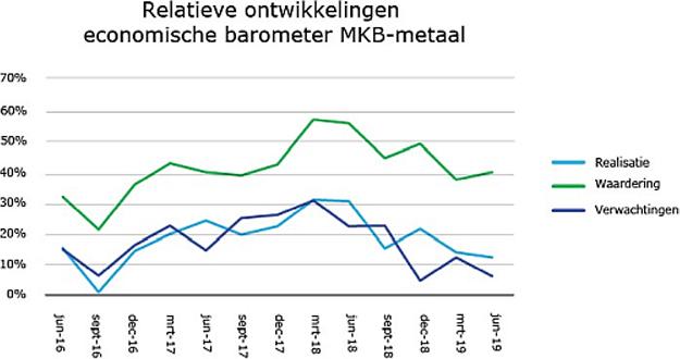 Relatieve ontwikkelingen economische barometer MKB-Metaal
