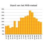 Stand MKB Metaal Orderpositie