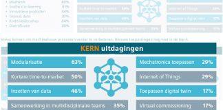 Deze benchmark is een onderzoek naar de ontwikkelingen in de smart machine-industrie in Nederland.
