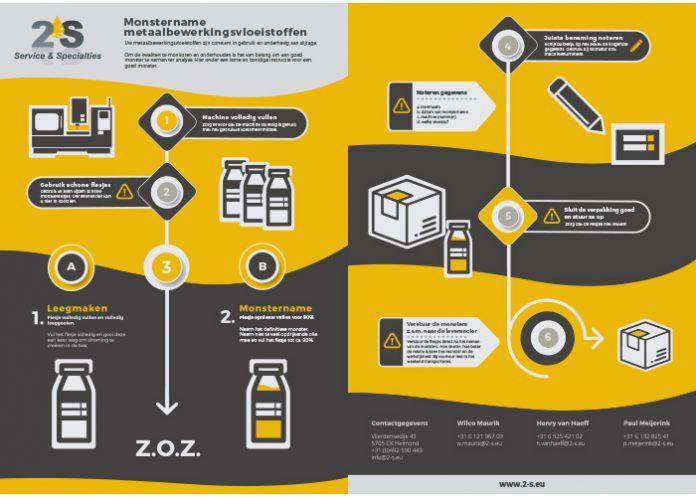 Het nemen van monsters van koelsmeermiddelen is op zich heel eenvoudig maar het is wel belangrijk dat het goed gebeurt. 2-S heeft hiervoor een flyer met duidelijke uitleg gemaakt.