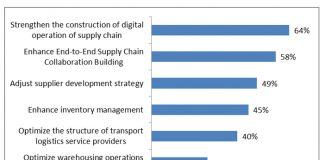 Figuur A - Waar denkt u dat uw bedrijf zich op zal richten om de robuustheid van de logistieke ketens te verbeteren (meerdere antwoorden mogelijk)?