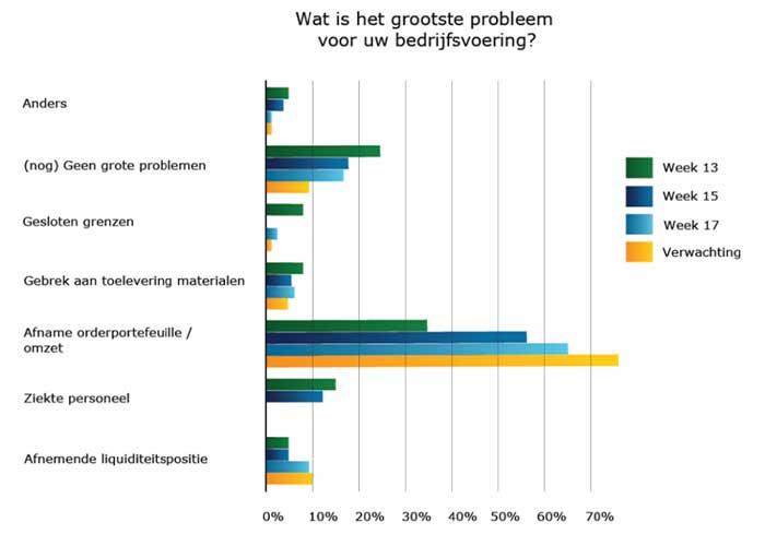 Het MKB-metaal ziet de afname van de orderportefeuille/omzet als het grootste probleem.