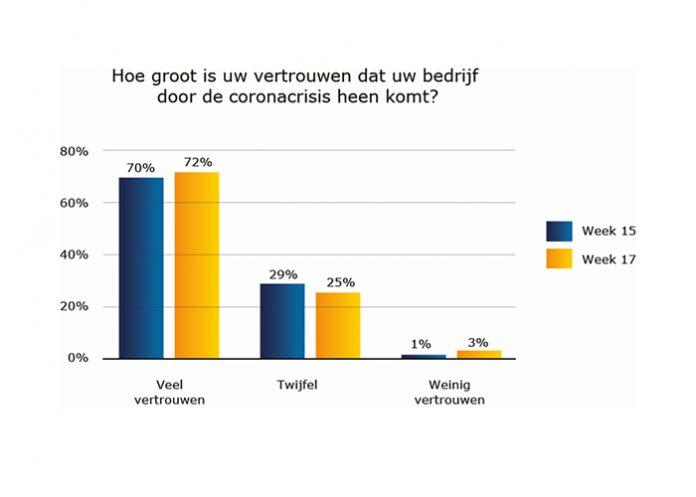 Net als twee weken geleden hebben zeven op de tien ondernemers er veel vertrouwen in dat hun bedrijf door de coronacrisis komt.