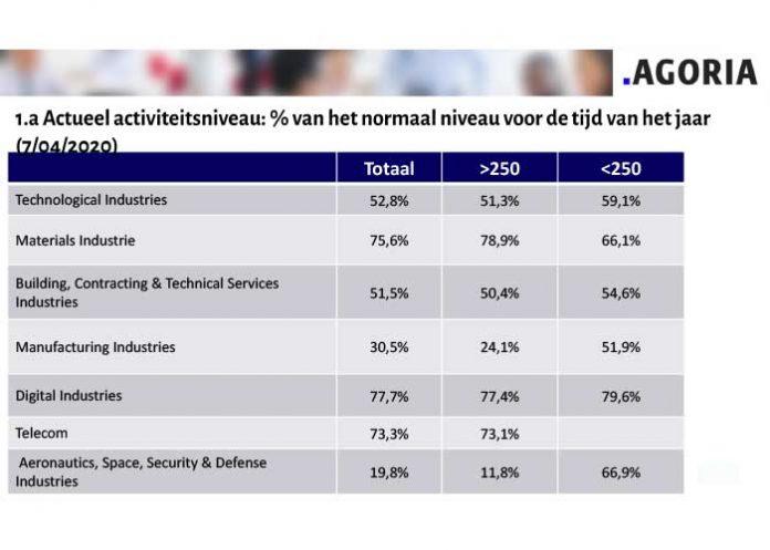 De gemiddelde activiteitsgraad stijgt van 49,7% naar 52,8% (+ 3,1%).