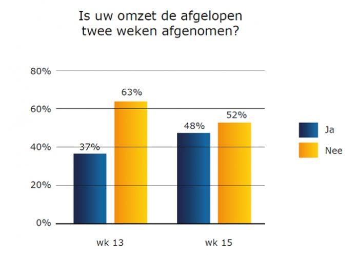 De grootste zorg van de deelnemende bedrijven is de afnemende orderpositie. Twee weken geleden was dit voor een derde deel het geval, nu is dat toegenomen tot 57%.