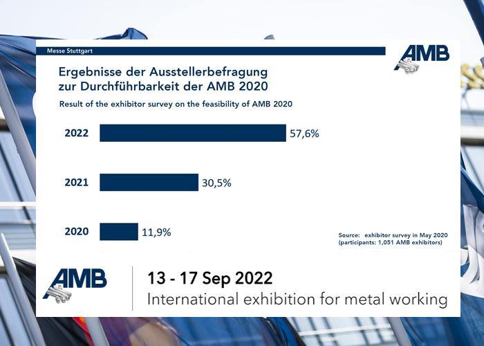 De uitslag van de enquête onder exposanten is duidelijk: 57,6 procent wil uitstel van de AMB tot 2022.