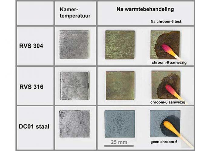 Voorbeelden van stukjes staal (met een dun laagje anti-vastloopmiddel) na warmtebehandeling, en de uitkomsten van de TK11 chroom-6 detectie test.