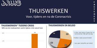 Voor de crisis werkte gemiddeld 16% van de medewerkers één of meer dagen vanuit huis. Tijdens de crisis bedraagt dit 58%.