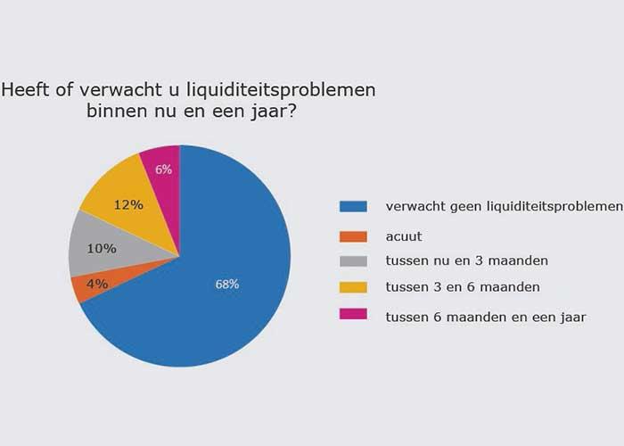 Op de vraag of bedrijven binnen nu en een jaar liquiditeitsproblemen verwachten, antwoordt 68% van de bedrijven dat zij dit niet verwachten.