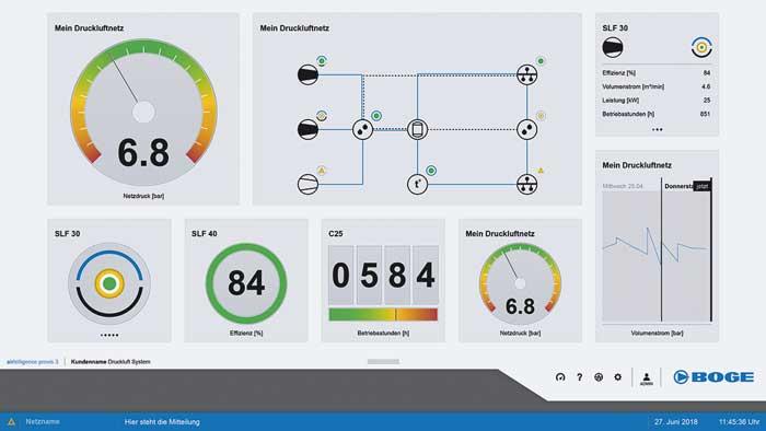 De visualisering van de airtelligence provis 3 geeft bijvoorbeeld statuswaarden en verbruikstrends van de compressoren weer – overzichtelijk en van overal oproepbaar.
