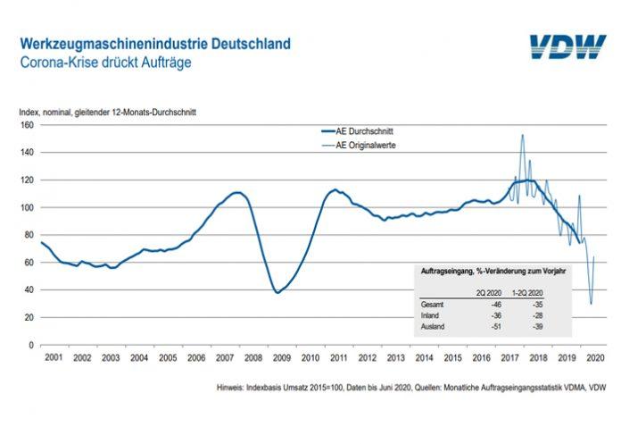 Duitse werktuigmachine-industrie klampt zich vast aan kleine lichtpuntjes