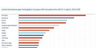 Op de door de EOB gehanteerde geografische ranglijst van meest actieve regio's met 3D-printing gerelateerde octrooiaanvragen, staat Zuidoost-Noord-Brabant (regio Eindhoven) op de vijfde plaats.