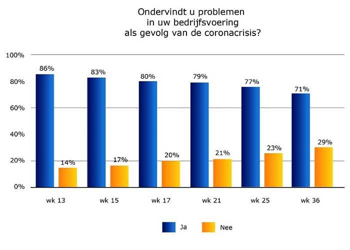 Het aantal ondernemers dat problemen ondervindt van de coronacrisis is in het afgelopen halfjaar langzaam afgenomen van 86% in week 13 naar 71% nu.
