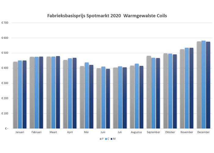 Deze grafiek laat zien hoe volgens drie verschillende bronnen de staalprijs voor warmgewalste coils op de spotmarkt zich in 2020 ontwikkeld heeft.