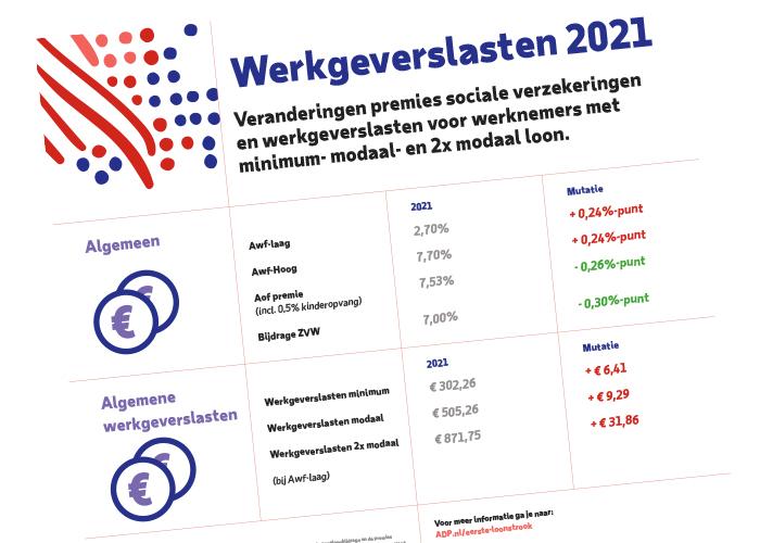 Door een stijging van de sociale premies betalen veel werkgevers dit jaar meer voor hun personeel in vergelijking met 2020.