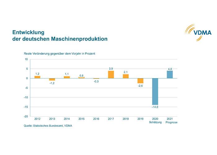 Volgens de Statistischen Bundesamts is de productie in de installatie- en machinebouw in Duitsland in de eerste tien maanden van het lopende jaar met 13,1 procent gedaald.