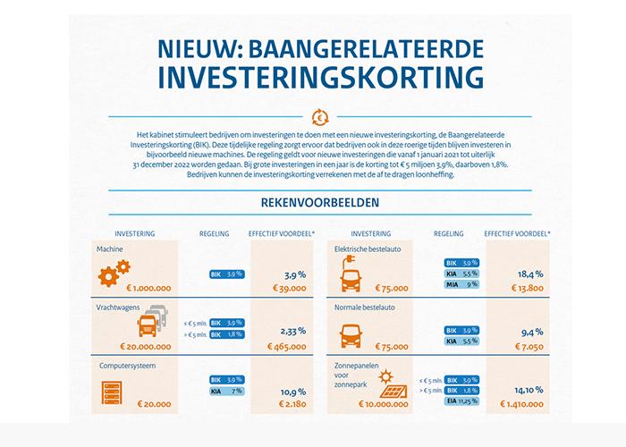 BIK-korting stimuleert machine-investeringen