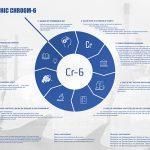 Met de introductie van de infographic Chroom-6 geeft VOMI het startsein voor een campagne waarmee de bewustwording rondom het veilig werken met Chroom-6 houdende materialen wordt bevorderd.