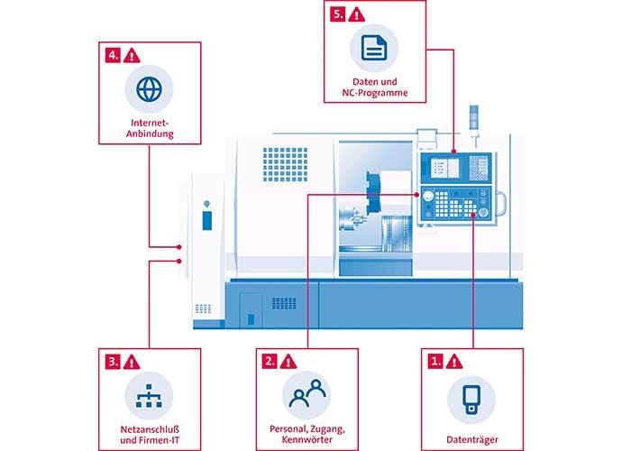 Vooral werktuigmachines zijn gevoelig voor datadiefstal. De meeste problemen komen voort uit de interne omgang met bedrijfsdata.