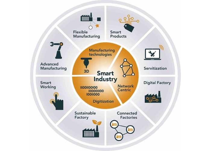 Het Smart Industry wiel kent acht transformaties. TNO behandelt Flexible Manufacturing, Smart Work, Digital Factory digital twinning en Connected Factories (foto's: TNO)