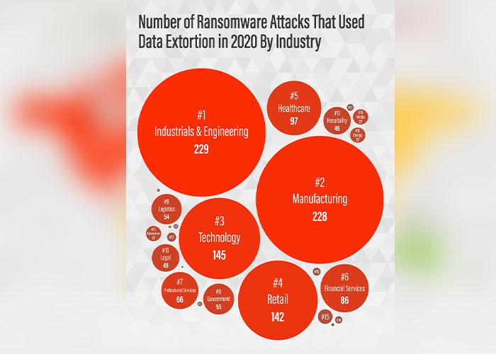 De meeste ransomware-gerelateerde data-afpersingen vinden plaats in de industrie- en engineeringsector. Daarna volgen de productie- en de technologiesector.