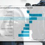 Van alle deelbranches vond de grootste omzettoename plaats in de machine-industrie, waar producenten 18,9 procent meer omzetten.