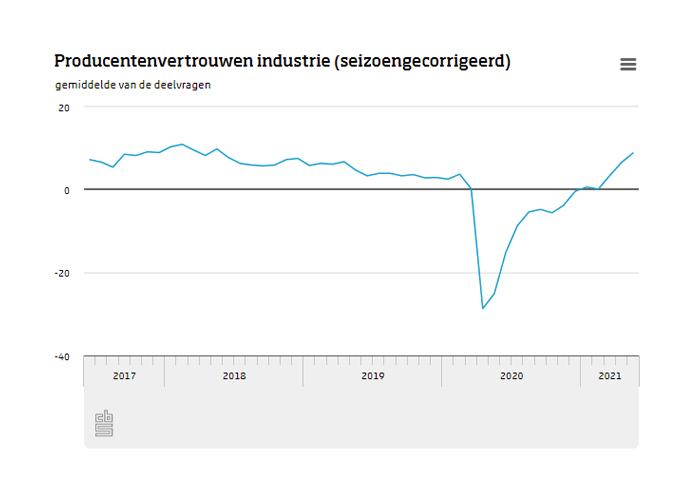 Het producentenvertrouwen ligt in mei ruim boven het langjarig gemiddelde en ook hoger dan voor de coronacrisis. Foto CBS