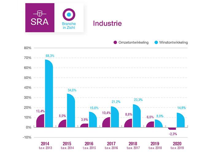 De daling van de omzet in 2020 is voor de industrie bijzonder, want in de afgelopen vijf jaar was elk jaar een stijging van de omzet te zien ten opzichte van het voorgaande jaar.