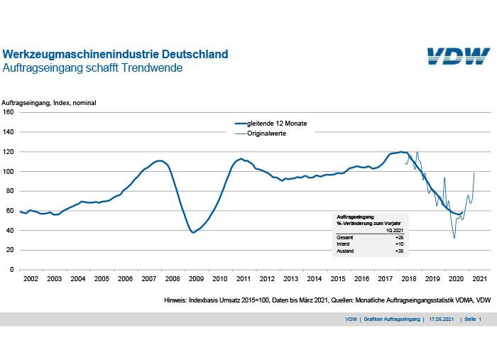 Branchevereniging VDW noemt de groei in orders een trendbreuk. Maar er is nog een lange weg te gaan om weer op een goed niveau uit te komen.