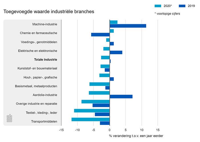In Nederland krompen in 2020 bijna alle industriële branches, terwijl in 2019 een aantal branches groei vertoonden.