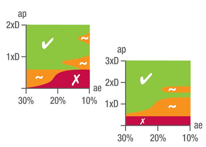 Ook voor de nieuwe trochoïdaal is een icoon ontwikkeld die het ideale inzetgebied van het gereedschap weergeeft. Voor de verschillende lengte-diameters wordt het optimale percentage breedte (ae) aangegeven.